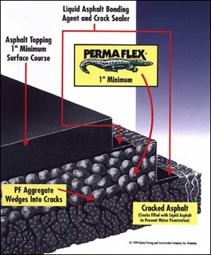 Permaflex Layers of Seal Coating